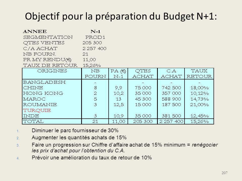 Objectif pour la préparation du Budget N+1: 207 1. 1. Diminuer le parc fournisseur de 30% 2. 2. Augmenter les quantités achats de 15% 3. 3. Faire un p