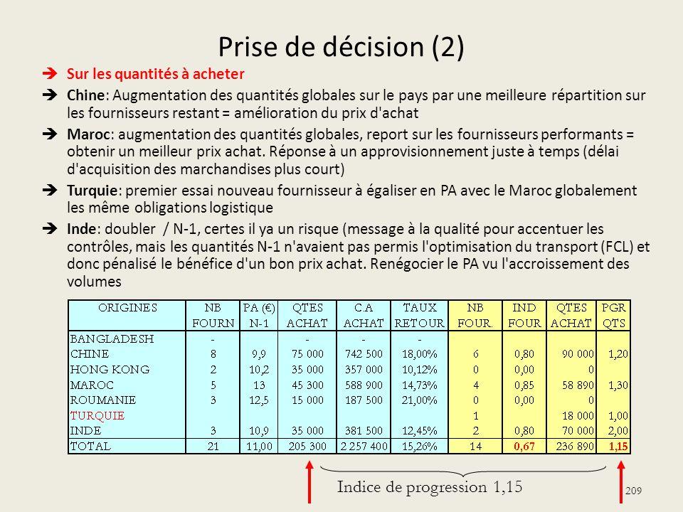 Prise de décision (2) Sur les quantités à acheter Chine: Augmentation des quantités globales sur le pays par une meilleure répartition sur les fournis