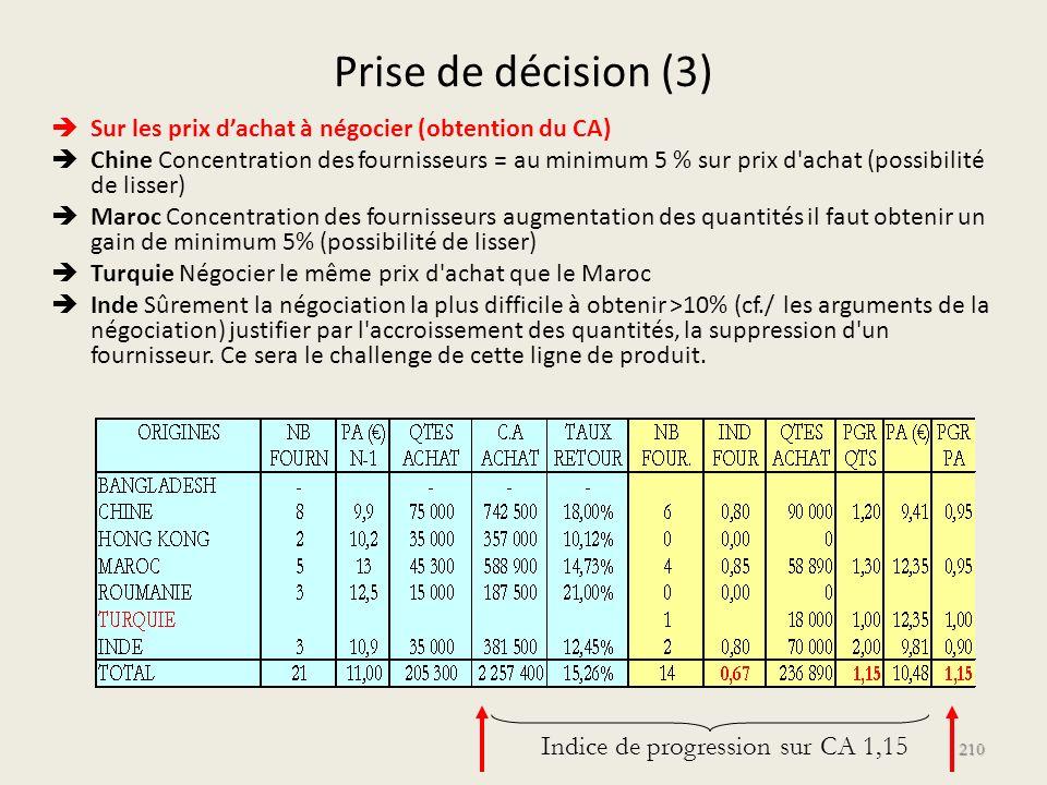 Prise de décision (3) Sur les prix dachat à négocier (obtention du CA) Chine Concentration des fournisseurs = au minimum 5 % sur prix d'achat (possibi