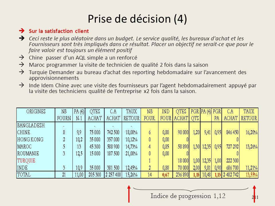 Prise de décision (4) Sur la satisfaction client Ceci reste le plus aléatoire dans un budget. Le service qualité, les bureaux d'achat et les Fournisse