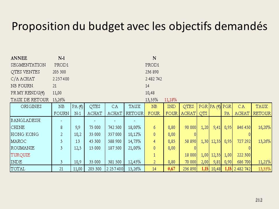 Proposition du budget avec les objectifs demandés 212