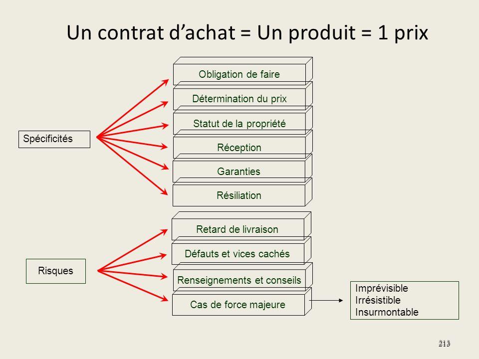 Un contrat dachat = Un produit = 1 prix 213 Résiliation Garanties Réception Statut de la propriété Détermination du prix Obligation de faire Spécifici