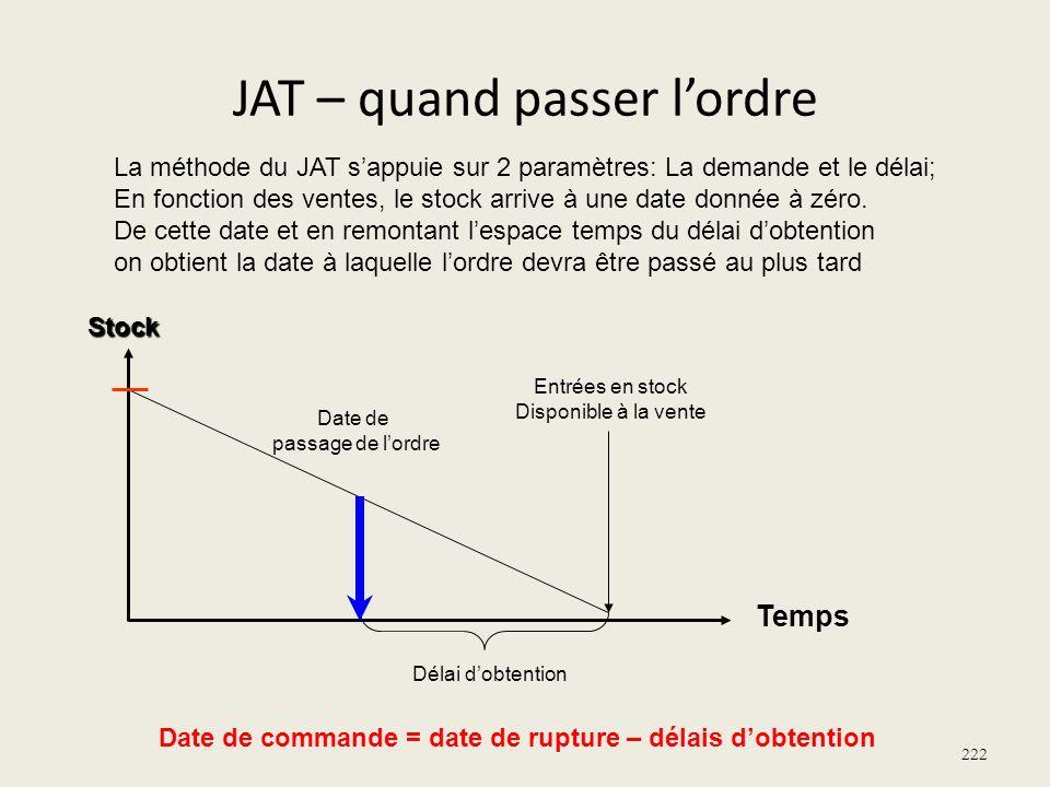 JAT – quand passer lordre 222 Stock Délai dobtention Date de passage de lordre La méthode du JAT sappuie sur 2 paramètres: La demande et le délai; En