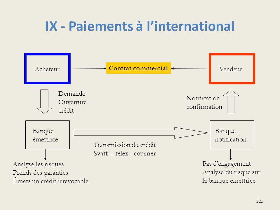 IX - Paiements à linternational 225 AcheteurVendeur Contrat commercial Banque émettrice Banque notification Demande Ouverture crédit Transmission du c