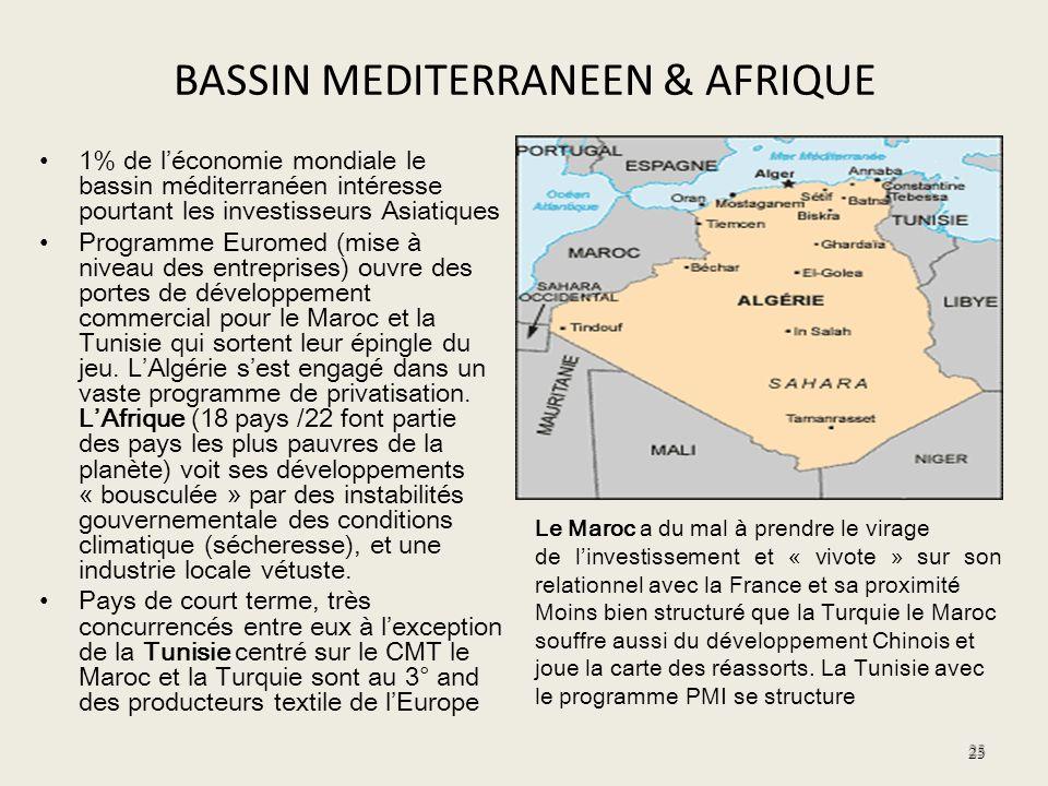 BASSIN MEDITERRANEEN & AFRIQUE 1% de léconomie mondiale le bassin méditerranéen intéresse pourtant les investisseurs Asiatiques Programme Euromed (mis