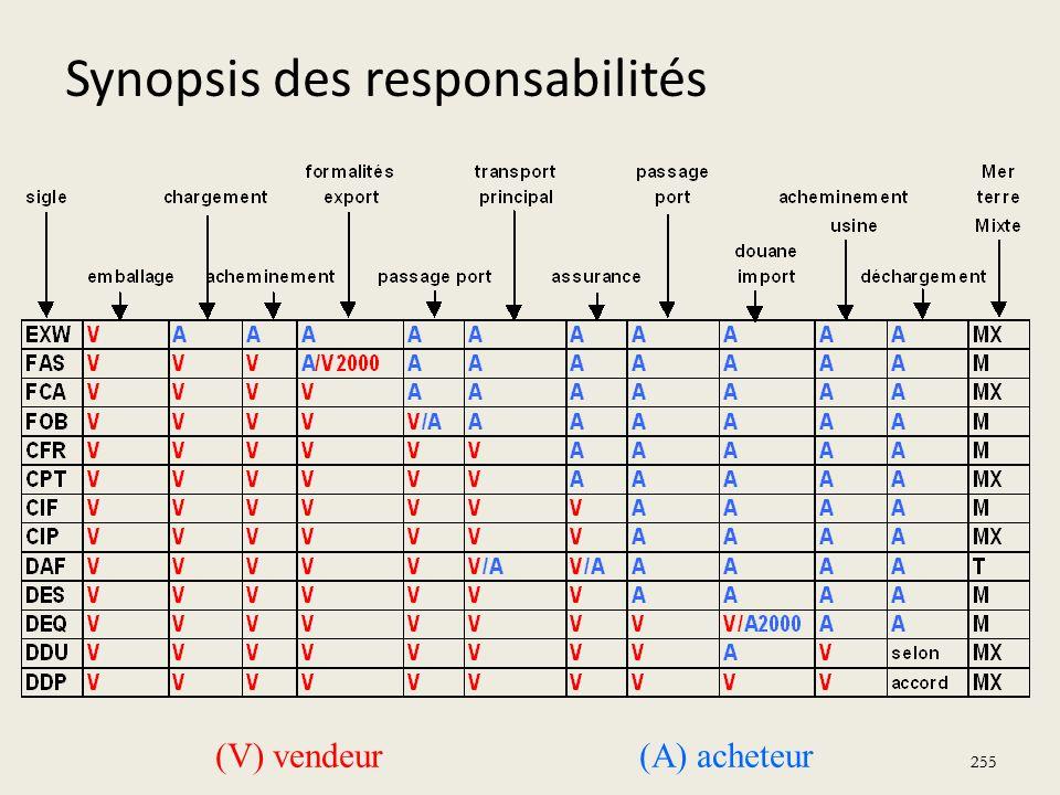 255 (V) vendeur(A) acheteur Synopsis des responsabilités