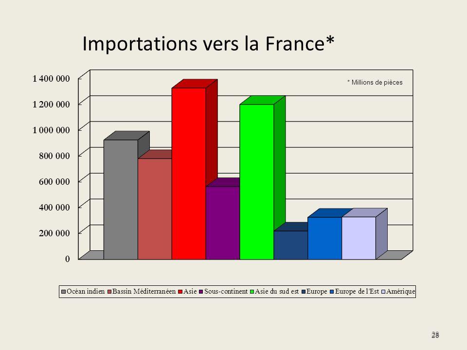 28 Importations vers la France* 28 * Millions de pièces