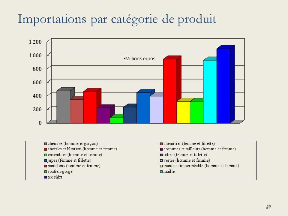 29 Millions euros Importations par catégorie de produit