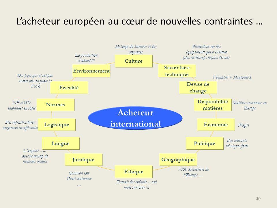 Lacheteur européen au cœur de nouvelles contraintes … 30 Logistique Fiscalité Environnement Culture Savoir faire technique Devise de change Économie L