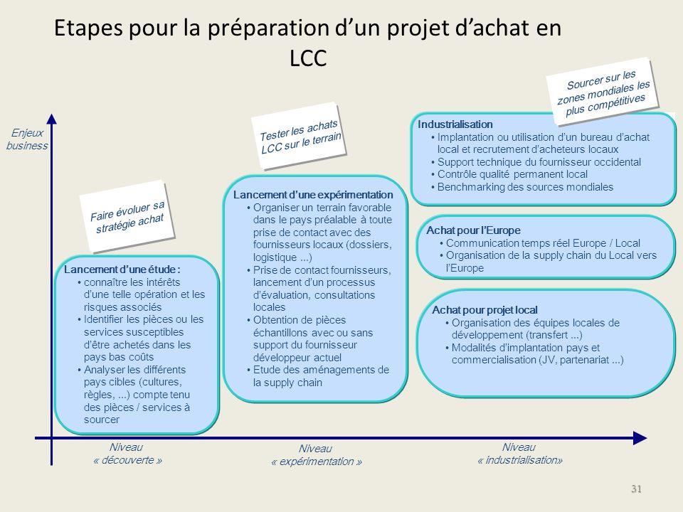 Etapes pour la préparation dun projet dachat en LCC 31 Niveau « découverte » Niveau « expérimentation » Niveau « industrialisation» Enjeux business In