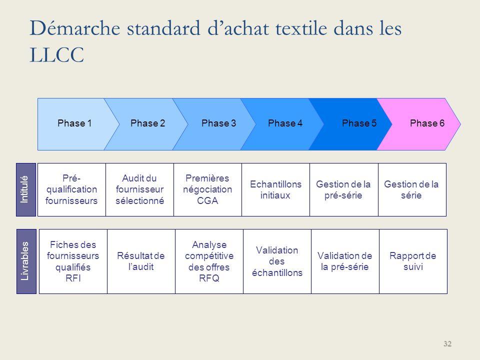 32 Pré- qualification fournisseurs Audit du fournisseur sélectionné Premières négociation CGA Phase 1 Phase 2 Phase 3 Phase 4 Phase 5 Phase 6 Echantil
