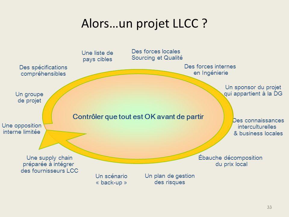 Alors…un projet LLCC ? 33 Un groupe de projet Des spécifications compréhensibles Une liste de pays cibles Des forces locales Sourcing et Qualité Des f