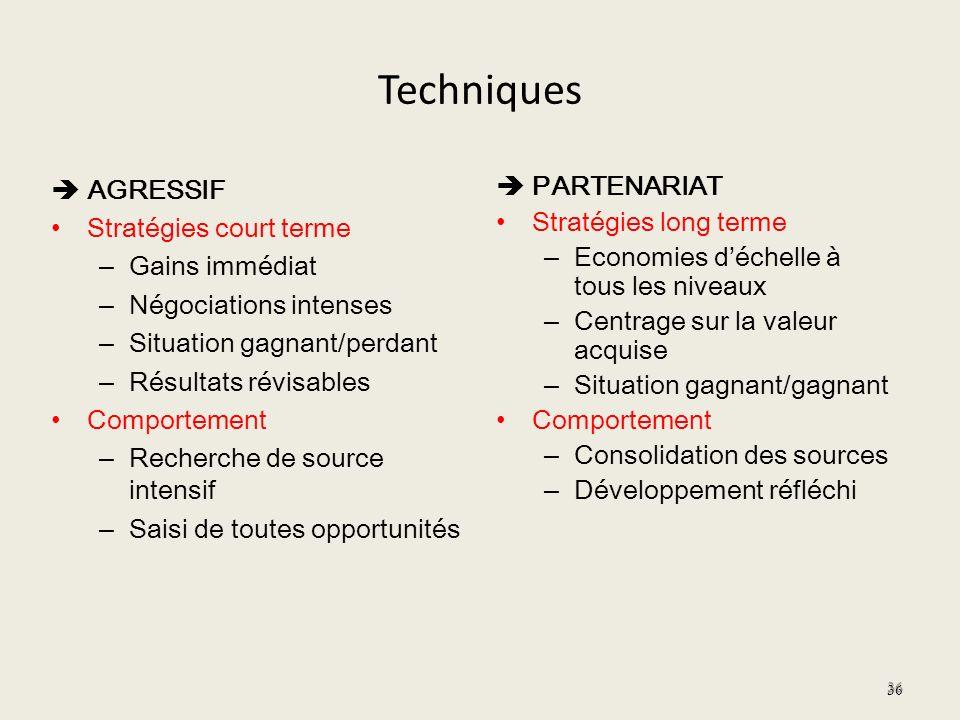Techniques AGRESSIF Stratégies court terme – Gains immédiat – Négociations intenses – Situation gagnant/perdant – Résultats révisables Comportement –