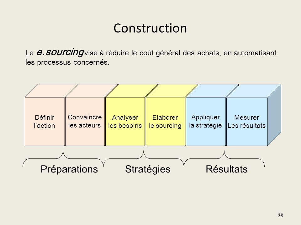 Construction 38 Définir laction Convaincre les acteurs Analyser les besoins Elaborer le sourcing Appliquer la stratégie Mesurer Les résultats Le e.sou