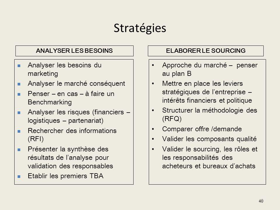 Stratégies Approche du marché – penser au plan B Mettre en place les leviers stratégiques de lentreprise – intérêts financiers et politique Structurer