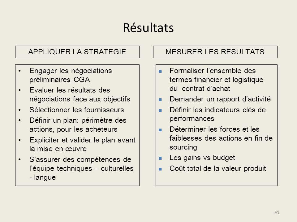 Résultats Engager les négociations préliminaires CGA Evaluer les résultats des négociations face aux objectifs Sélectionner les fournisseurs Définir u
