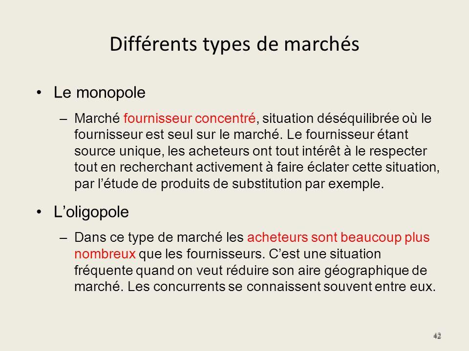 Différents types de marchés Le monopole – Marché fournisseur concentré, situation déséquilibrée où le fournisseur est seul sur le marché. Le fournisse
