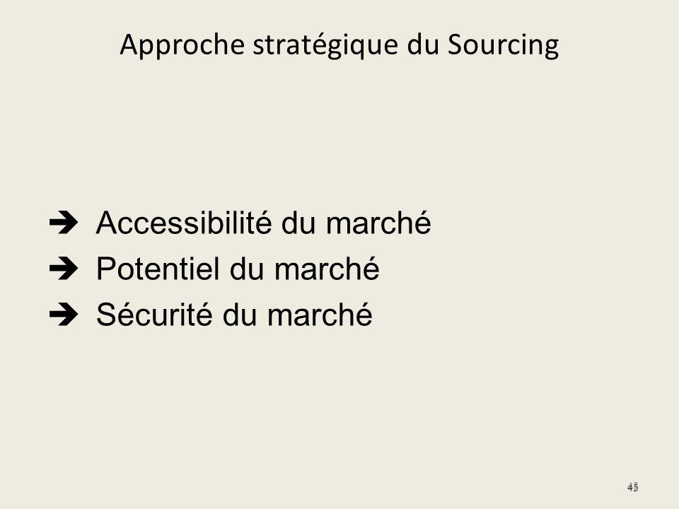 Approche stratégique du Sourcing Accessibilité du marché Potentiel du marché Sécurité du marché 45