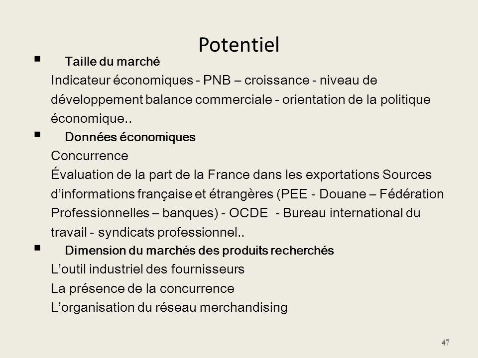 Potentiel Taille du marché Indicateur économiques - PNB – croissance - niveau de développement balance commerciale - orientation de la politique écono