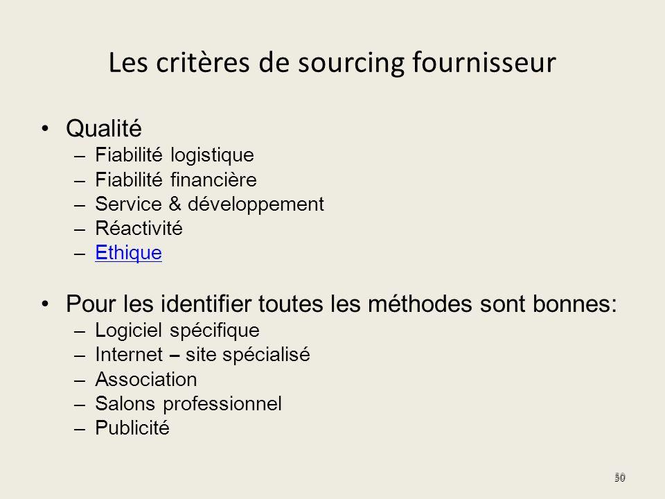 Les critères de sourcing fournisseur Qualité – Fiabilité logistique – Fiabilité financière – Service & développement – Réactivité – Ethique Ethique Po