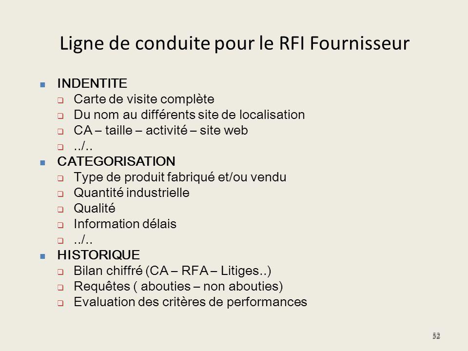 Ligne de conduite pour le RFI Fournisseur 52 INDENTITE Carte de visite complète Du nom au différents site de localisation CA – taille – activité – sit