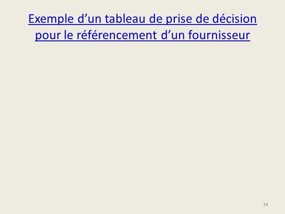 Exemple dun tableau de prise de décision pour le référencement dun fournisseur 54