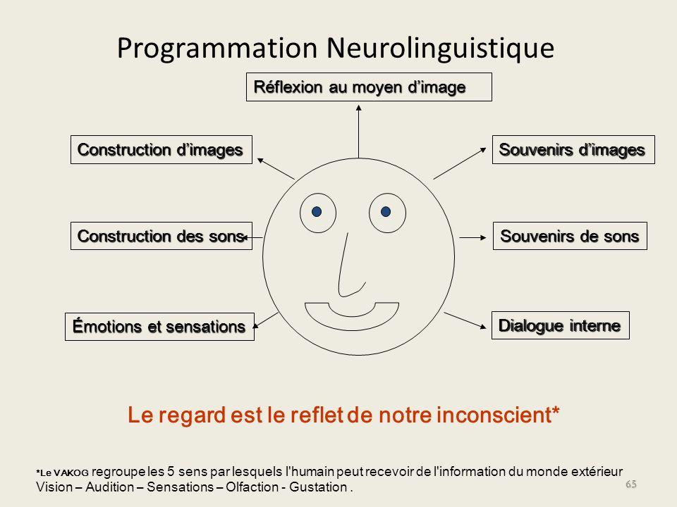 Programmation Neurolinguistique 65 *Le VAKOG regroupe les 5 sens par lesquels l'humain peut recevoir de l'information du monde extérieur Vision – Audi