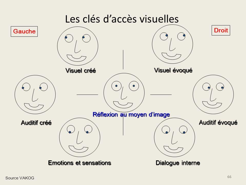 Les clés daccès visuelles 66 Visuel évoqué Visuel créé Auditif évoqué Auditif créé Dialogue interne Emotions et sensations Source VAKOG Droit Gauche R