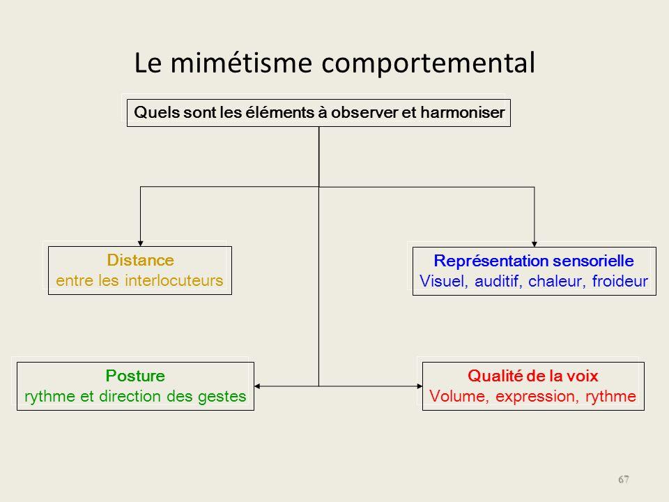 Le mimétisme comportemental 67 Quels sont les éléments à observer et harmoniser Distance entre les interlocuteurs Posture rythme et direction des gest