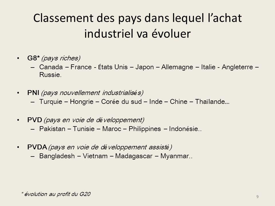 Classement des pays dans lequel lachat industriel va évoluer G8* (pays riches) – Canada – France - É tats Unis – Japon – Allemagne – Italie - Angleter