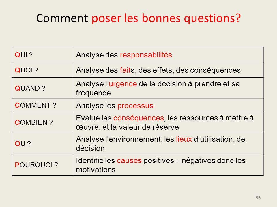 Comment poser les bonnes questions? QUI ? Analyse des responsabilit é s QUOI ? Analyse des faits, des effets, des cons é quences QUAND ? Analyse l urg
