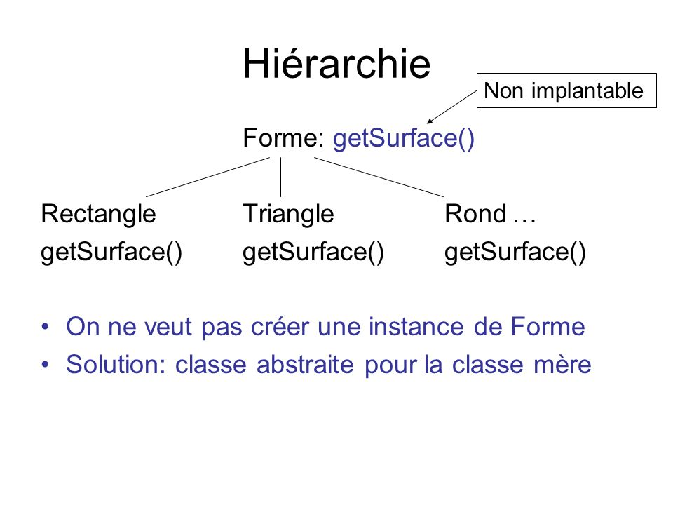 Deuxième cas On veut pouvoir appliquer une opération sur des objets –Ex: comparer les objets de la même classe pour connaître un ordre:, etc.