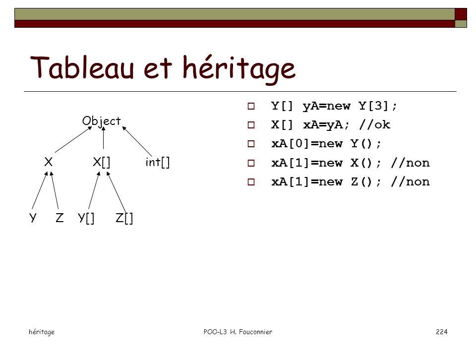 héritagePOO-L3 H. Fauconnier224 Tableau et héritage Y[] yA=new Y[3]; X[] xA=yA; //ok xA[0]=new Y(); xA[1]=new X(); //non xA[1]=new Z(); //non Object X