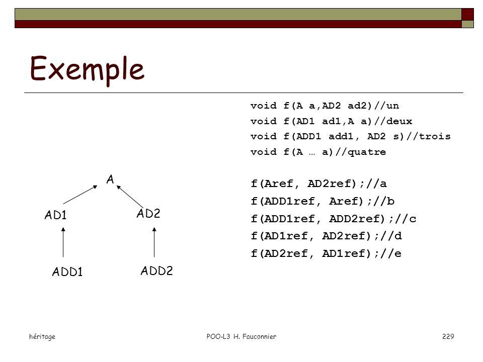 héritagePOO-L3 H. Fauconnier229 Exemple void f(A a,AD2 ad2)//un void f(AD1 ad1,A a)//deux void f(ADD1 add1, AD2 s)//trois void f(A … a)//quatre f(Aref