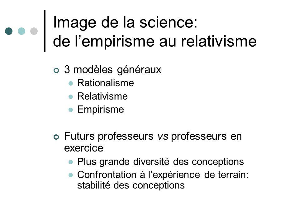 Image de la science: de lempirisme au relativisme 3 modèles généraux Rationalisme Relativisme Empirisme Futurs professeurs vs professeurs en exercice Plus grande diversité des conceptions Confrontation à lexpérience de terrain: stabilité des conceptions