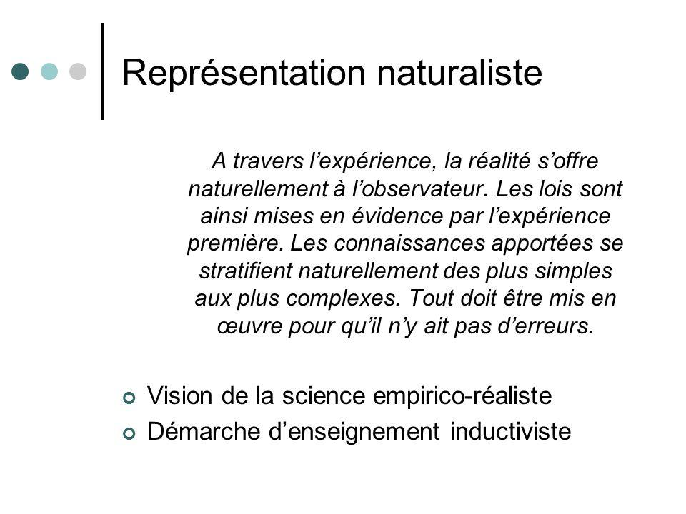 Représentation naturaliste A travers lexpérience, la réalité soffre naturellement à lobservateur. Les lois sont ainsi mises en évidence par lexpérienc
