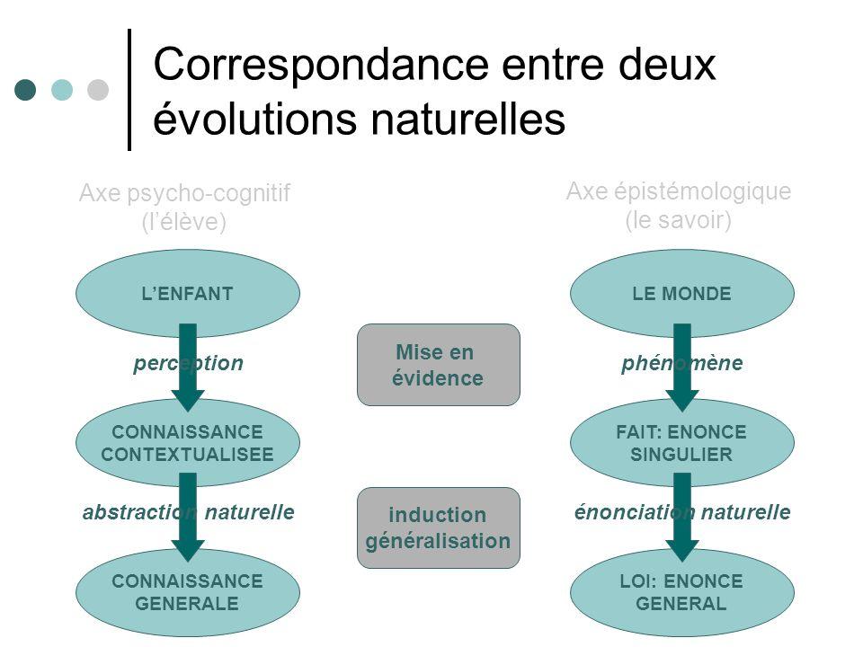 Correspondance entre deux évolutions naturelles Axe psycho-cognitif (lélève) Axe épistémologique (le savoir) CONNAISSANCE GENERALE CONNAISSANCE CONTEXTUALISEE LENFANT LOI: ENONCE GENERAL FAIT: ENONCE SINGULIER LE MONDE perception abstraction naturelle phénomène énonciation naturelle Mise en évidence induction généralisation