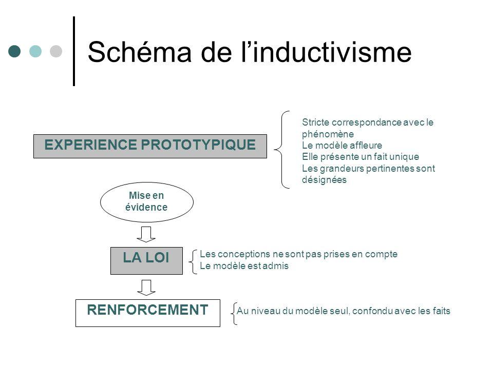 Schéma de linductivisme EXPERIENCE PROTOTYPIQUE Mise en évidence LA LOI Stricte correspondance avec le phénomène Le modèle affleure Elle présente un f