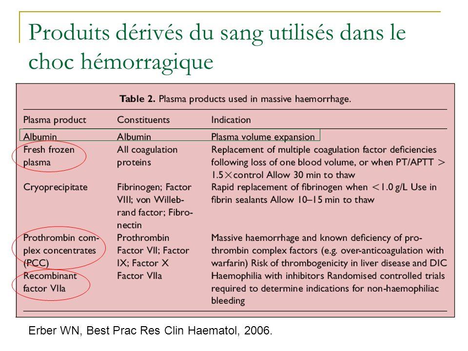 Produits dérivés du sang utilisés dans le choc hémorragique Erber WN, Best Prac Res Clin Haematol, 2006.