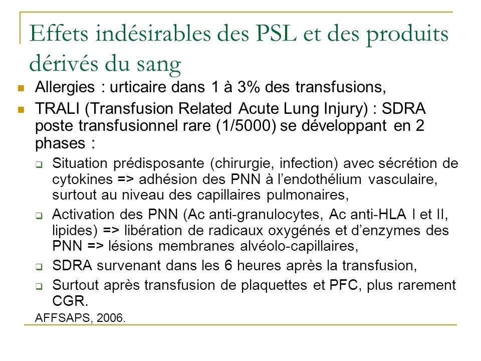Effets indésirables des PSL et des produits dérivés du sang Allergies : urticaire dans 1 à 3% des transfusions, TRALI (Transfusion Related Acute Lung Injury) : SDRA poste transfusionnel rare (1/5000) se développant en 2 phases : Situation prédisposante (chirurgie, infection) avec sécrétion de cytokines => adhésion des PNN à lendothélium vasculaire, surtout au niveau des capillaires pulmonaires, Activation des PNN (Ac anti-granulocytes, Ac anti-HLA I et II, lipides) => libération de radicaux oxygénés et denzymes des PNN => lésions membranes alvéolo-capillaires, SDRA survenant dans les 6 heures après la transfusion, Surtout après transfusion de plaquettes et PFC, plus rarement CGR.