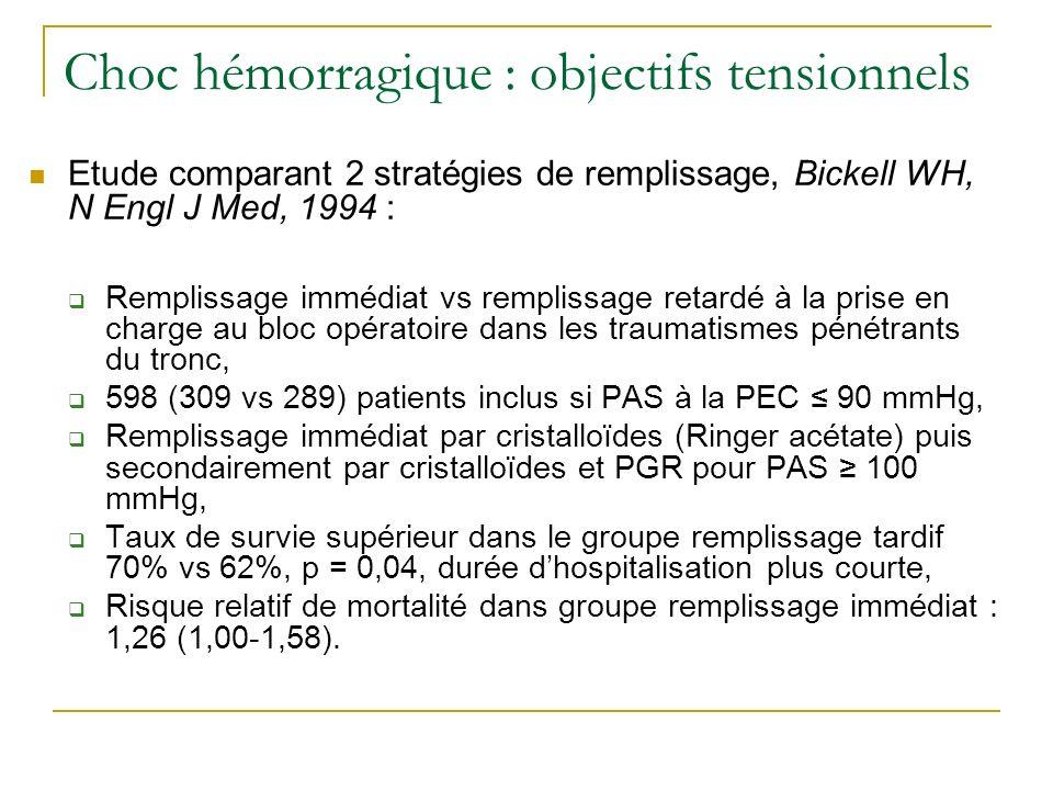 Choc hémorragique : objectifs tensionnels Etude comparant 2 stratégies de remplissage, Bickell WH, N Engl J Med, 1994 : Remplissage immédiat vs remplissage retardé à la prise en charge au bloc opératoire dans les traumatismes pénétrants du tronc, 598 (309 vs 289) patients inclus si PAS à la PEC 90 mmHg, Remplissage immédiat par cristalloïdes (Ringer acétate) puis secondairement par cristalloïdes et PGR pour PAS 100 mmHg, Taux de survie supérieur dans le groupe remplissage tardif 70% vs 62%, p = 0,04, durée dhospitalisation plus courte, Risque relatif de mortalité dans groupe remplissage immédiat : 1,26 (1,00-1,58).