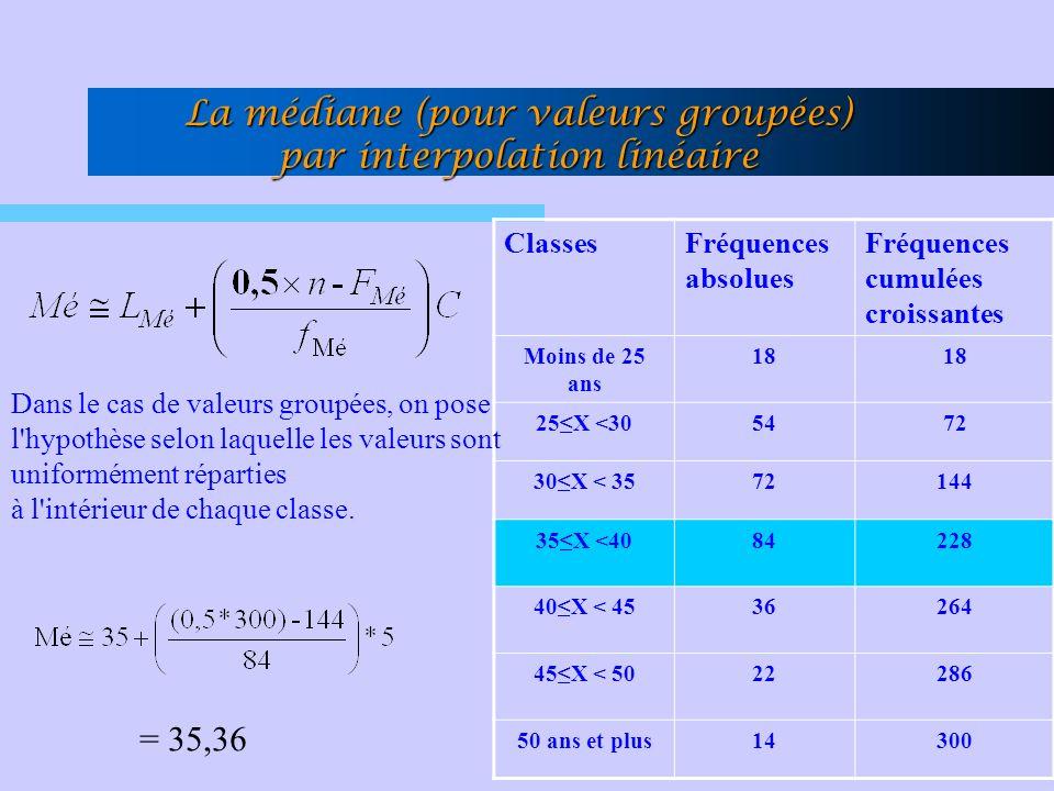 La médiane (pour valeurs groupées) par interpolation linéaire ClassesFréquences absolues Fréquences cumulées croissantes Moins de 25 ans 18 25X <305472 30X < 3572144 35X <4084228 40X < 4536264 45X < 5022286 50 ans et plus14300 = 35,36 Dans le cas de valeurs groupées, on pose l hypothèse selon laquelle les valeurs sont uniformément réparties à l intérieur de chaque classe.