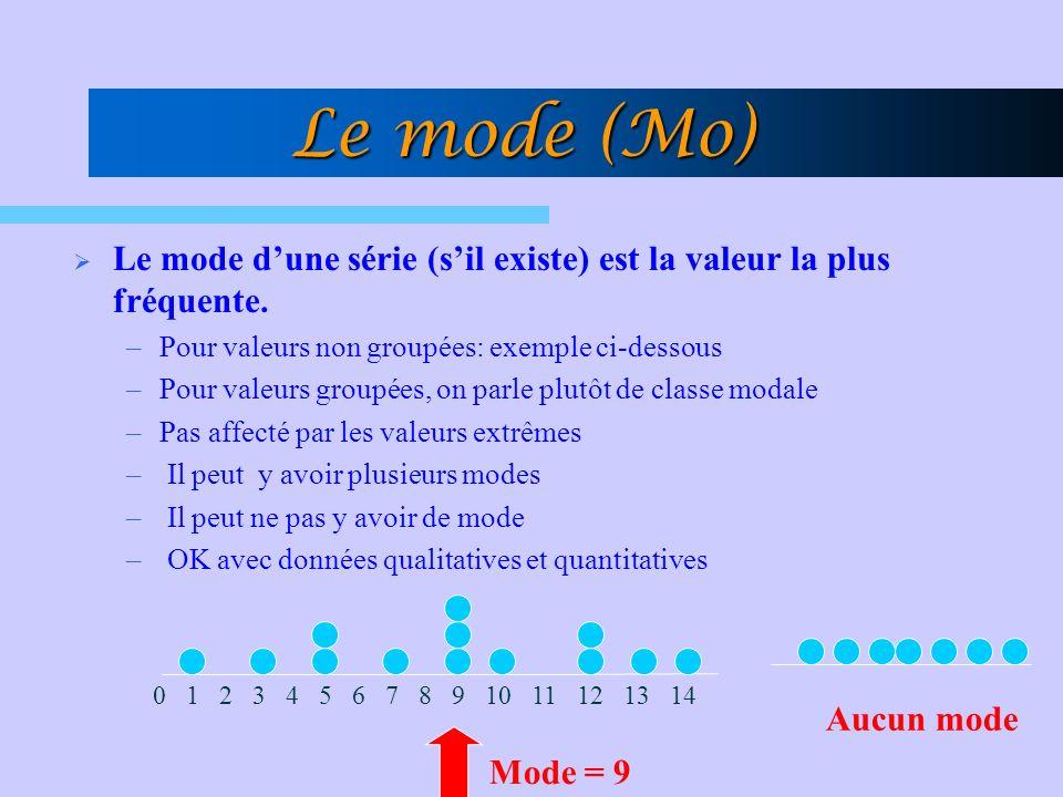 Le mode (Mo) Le mode dune série (sil existe) est la valeur la plus fréquente.