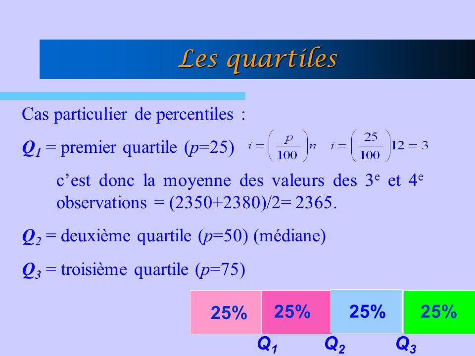 Cas particulier de percentiles : Q 1 = premier quartile (p=25) cest donc la moyenne des valeurs des 3 e et 4 e observations = (2350+2380)/2= 2365.