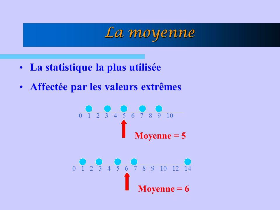 La statistique la plus utilisée Affectée par les valeurs extrêmes 0 1 2 3 4 5 6 7 8 9 10 Moyenne = 5 0 1 2 3 4 5 6 7 8 9 10 12 14 Moyenne = 6 La moyenne