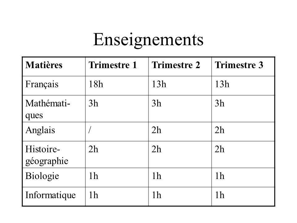 Enseignements MatièresTrimestre 1Trimestre 2Trimestre 3 Français18h13h Mathémati- ques 3h Anglais/2h Histoire- géographie 2h Biologie1h Informatique1h
