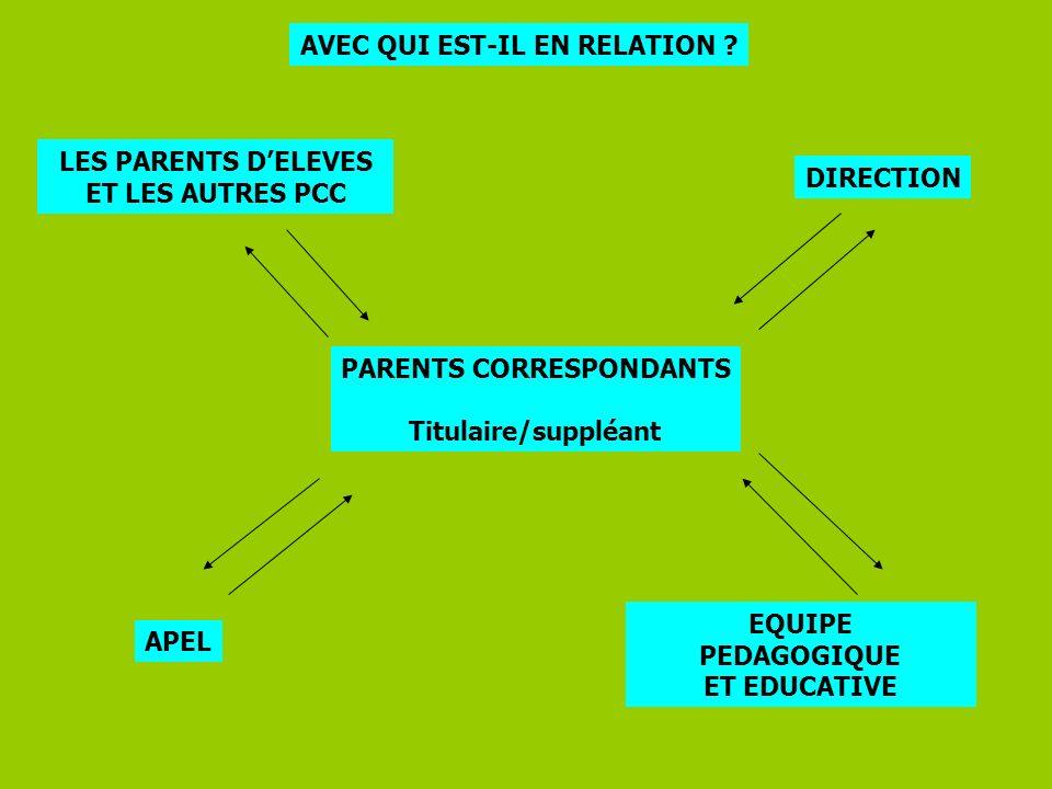 PARENTS CORRESPONDANTS Titulaire/suppléant DIRECTION LES PARENTS DELEVES ET LES AUTRES PCC APEL EQUIPE PEDAGOGIQUE ET EDUCATIVE AVEC QUI EST-IL EN REL