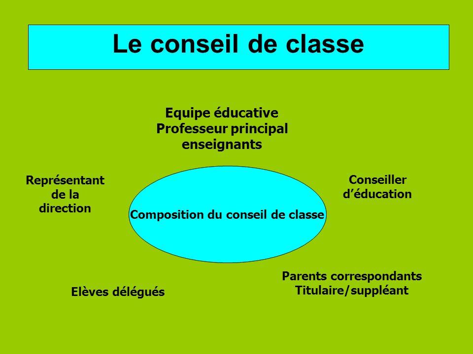 Composition du conseil de classe Le conseil de classe Equipe éducative Professeur principal enseignants Représentant de la direction Conseiller déduca