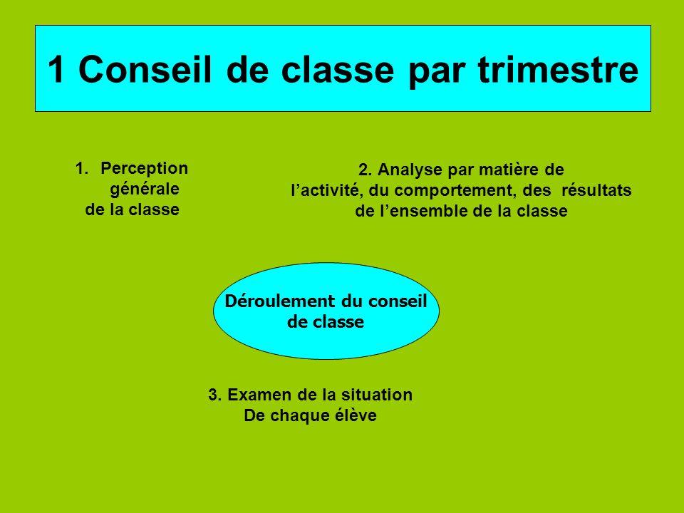 1 Conseil de classe par trimestre Déroulement du conseil de classe 1.Perception générale de la classe 2.