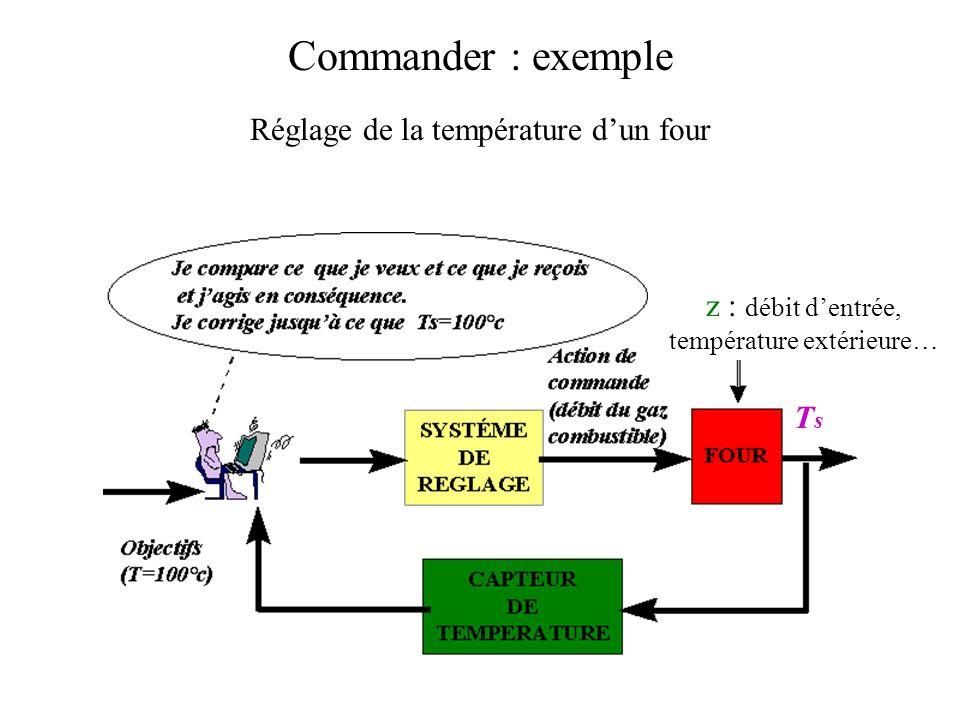 Commander : exemple Réglage de la température dun four z : débit dentrée, température extérieure… TsTs
